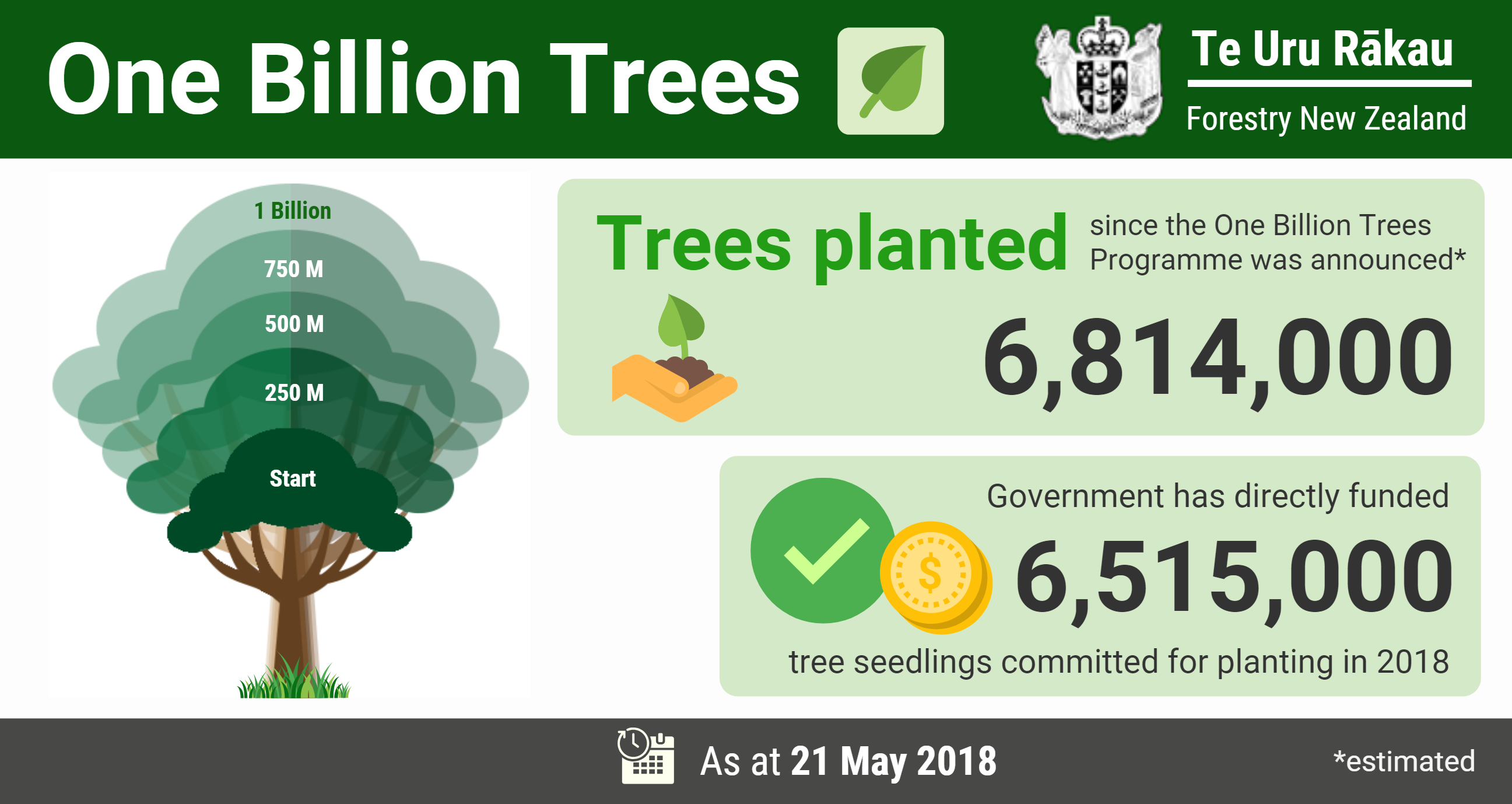 Tracking progress for 1 billion trees